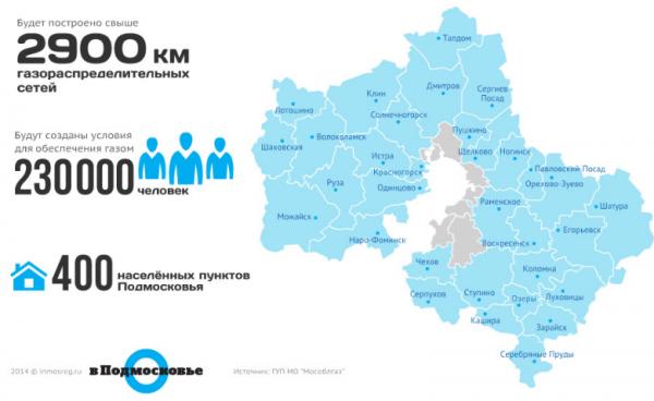 Мособлгаз газифицирует населенные пункты